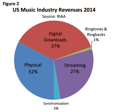 2014 music revenue standings