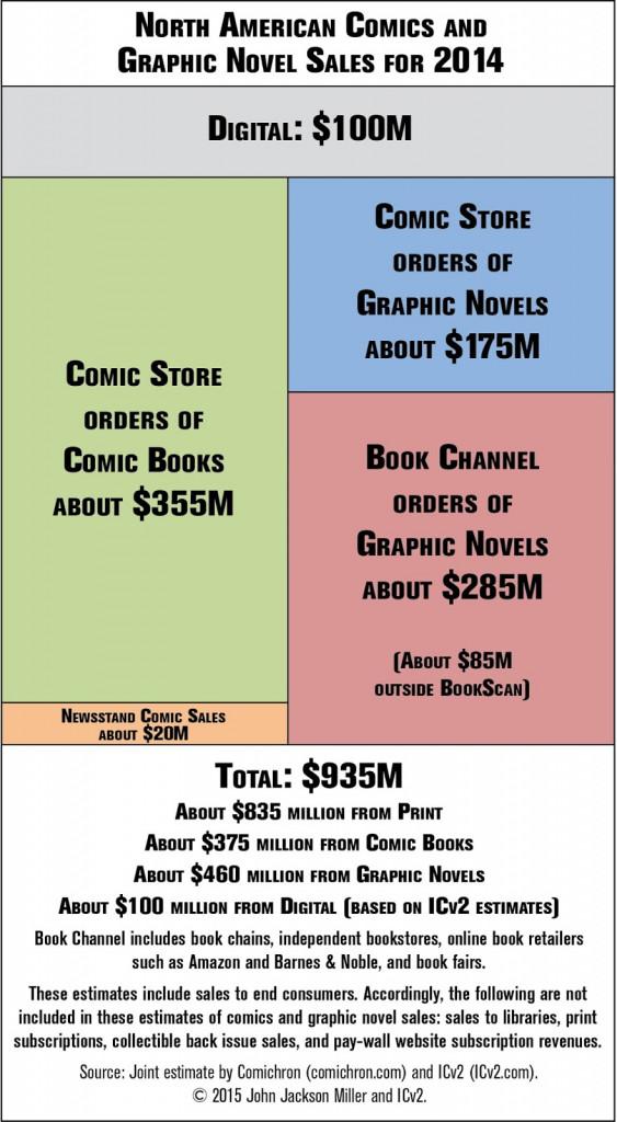 2014 comic sales infographic