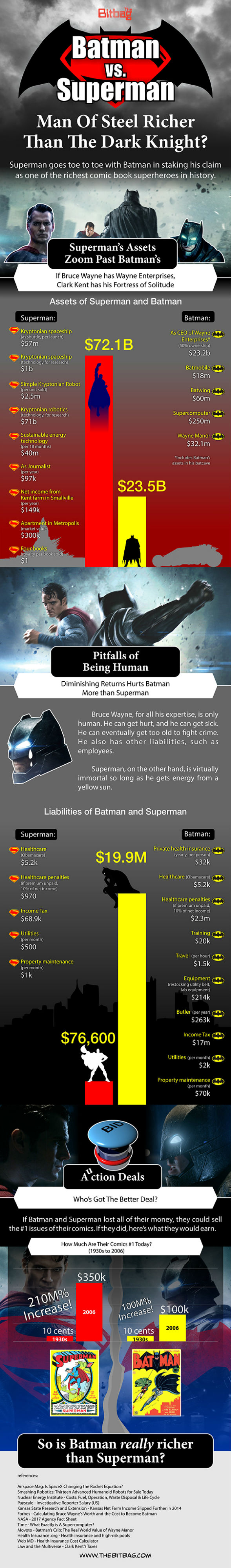Bitbag infographic comparing Batman and Superman's wealth