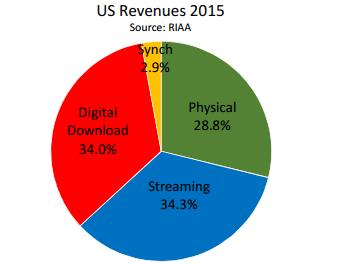 RIAA music sales