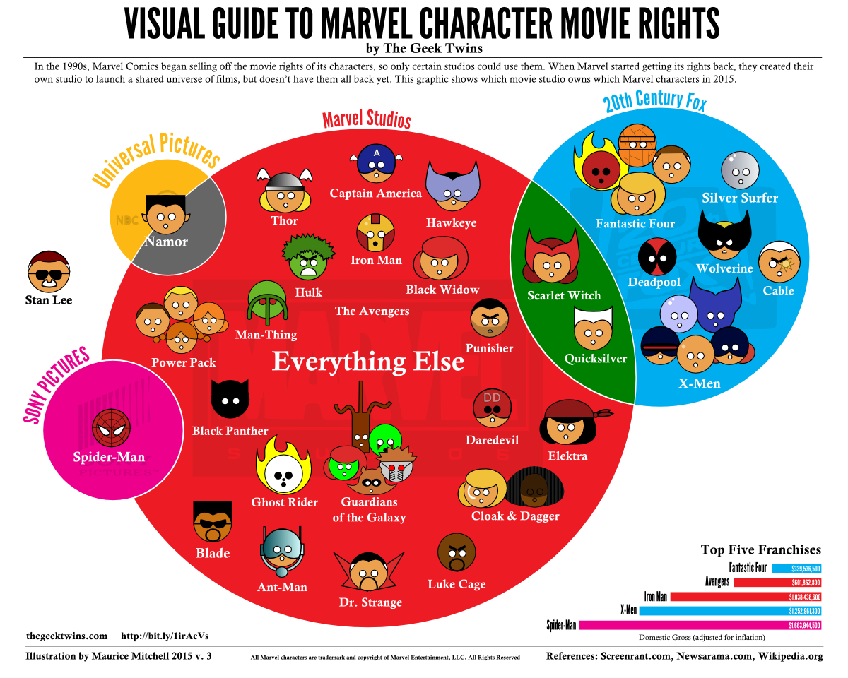 Marvel character film rights