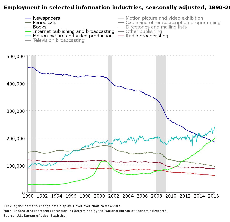 Media job statistics chart
