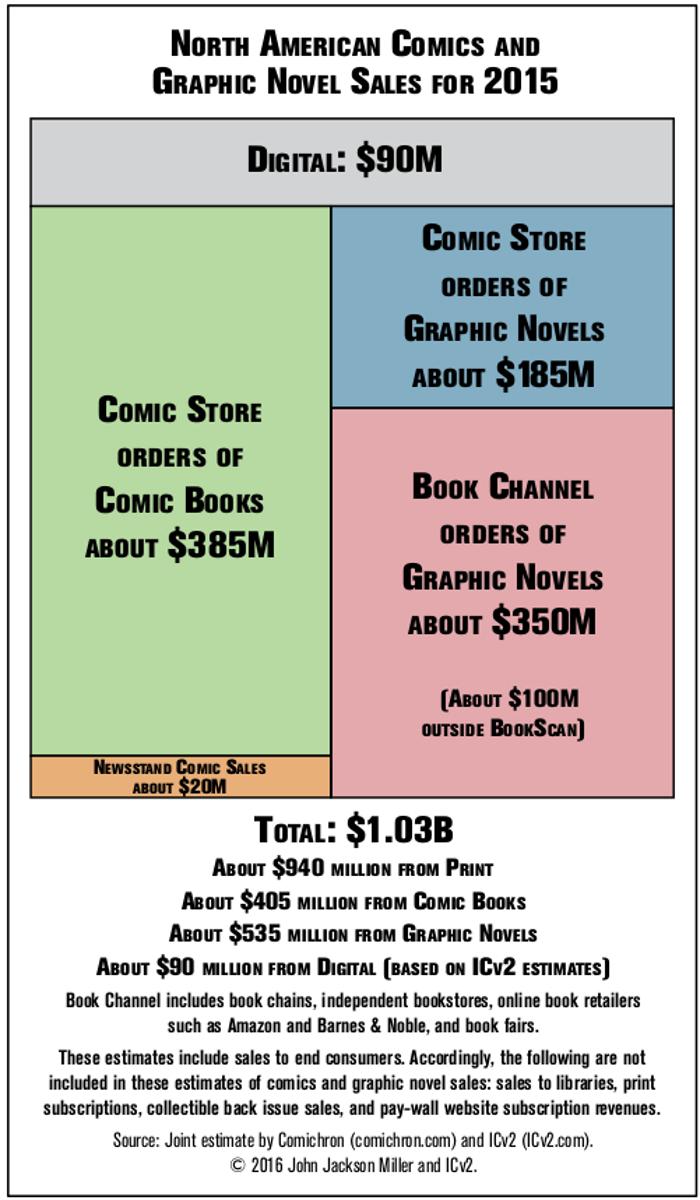 2015 comics sales figures infographic