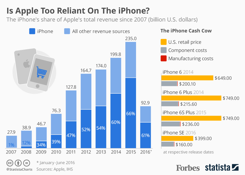 Apple and iphone revenue infographic