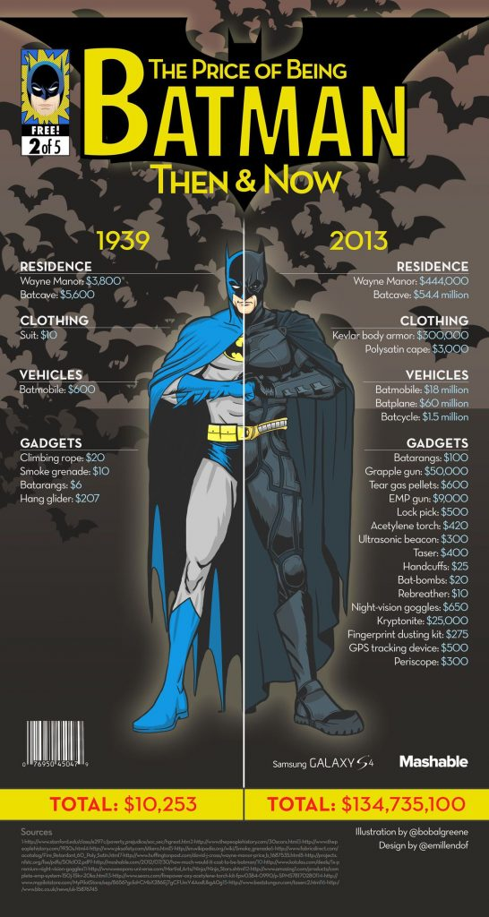 Costs to be Batman infographic