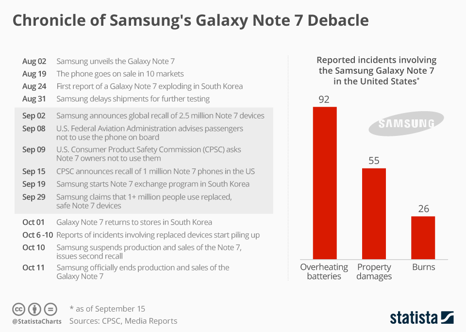 Galaxy Note 7 timeline infographic