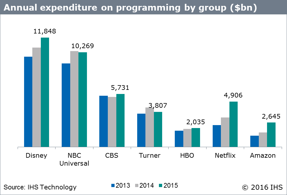 Media companies' spending on programming (2015)