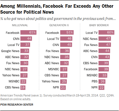 Pew Research Center study on political news sources