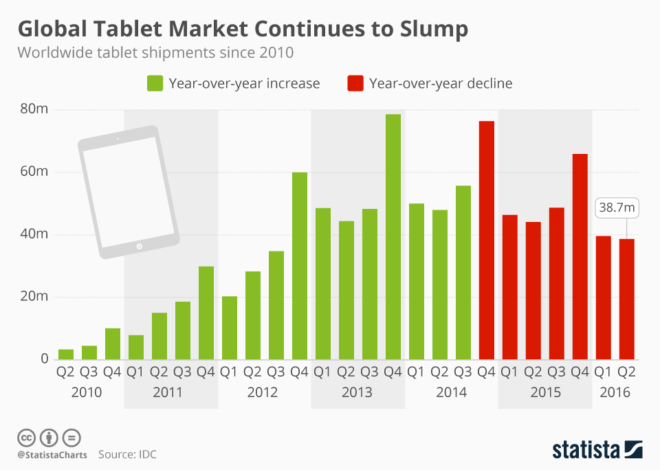 Tablet shipments in 2016