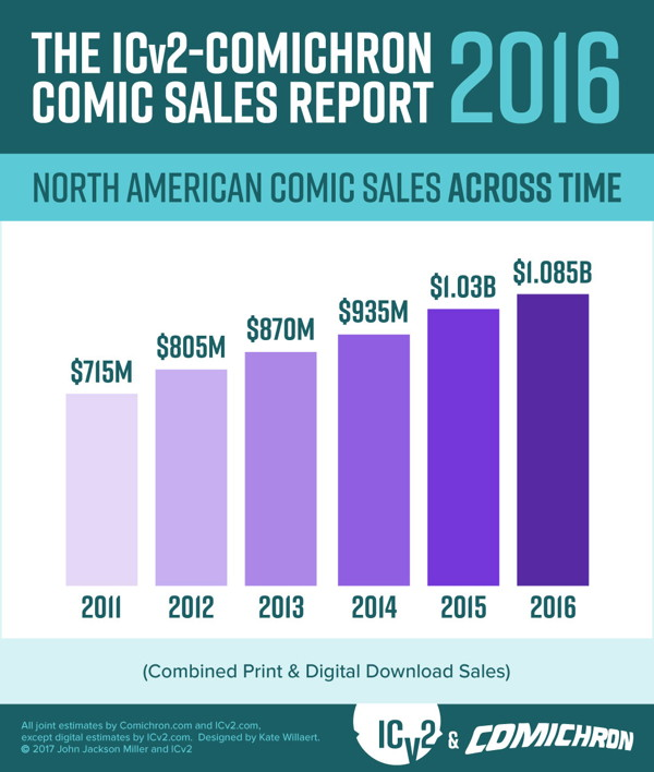 Comichron and ICv2 2016 infographic #1