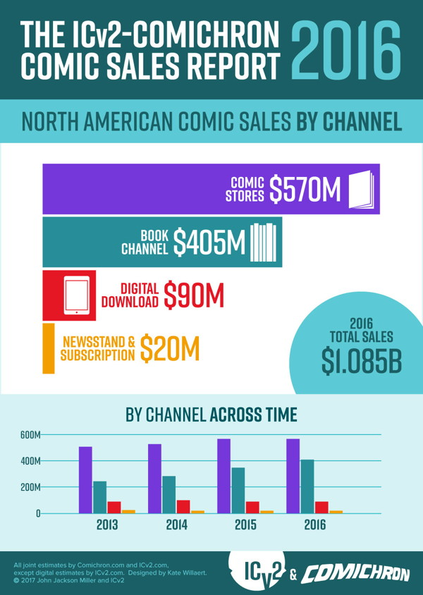 Comichron and ICv2 2016 infographic #2