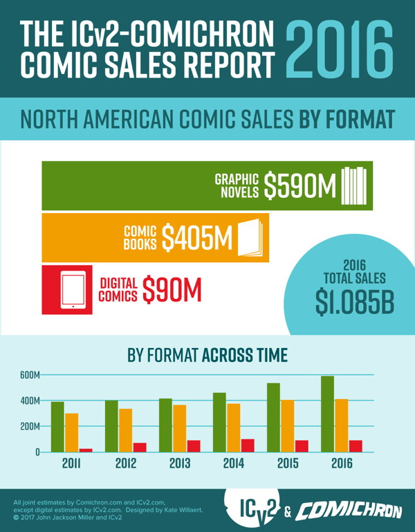 Comichron and ICv2 2016 infographic #3