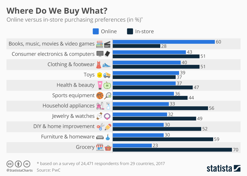 Statista online shopping infographic (July 2017)