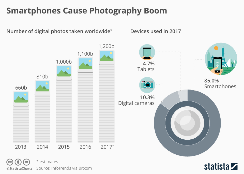 Statista infographic on number of photos taken