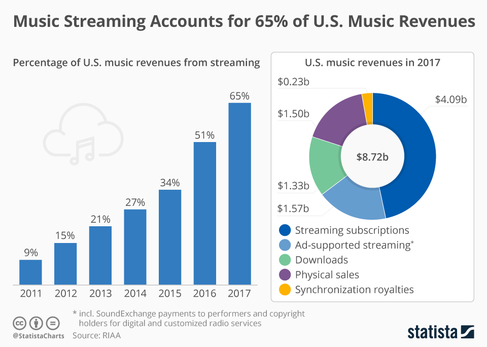 2017 US music revenue infographic
