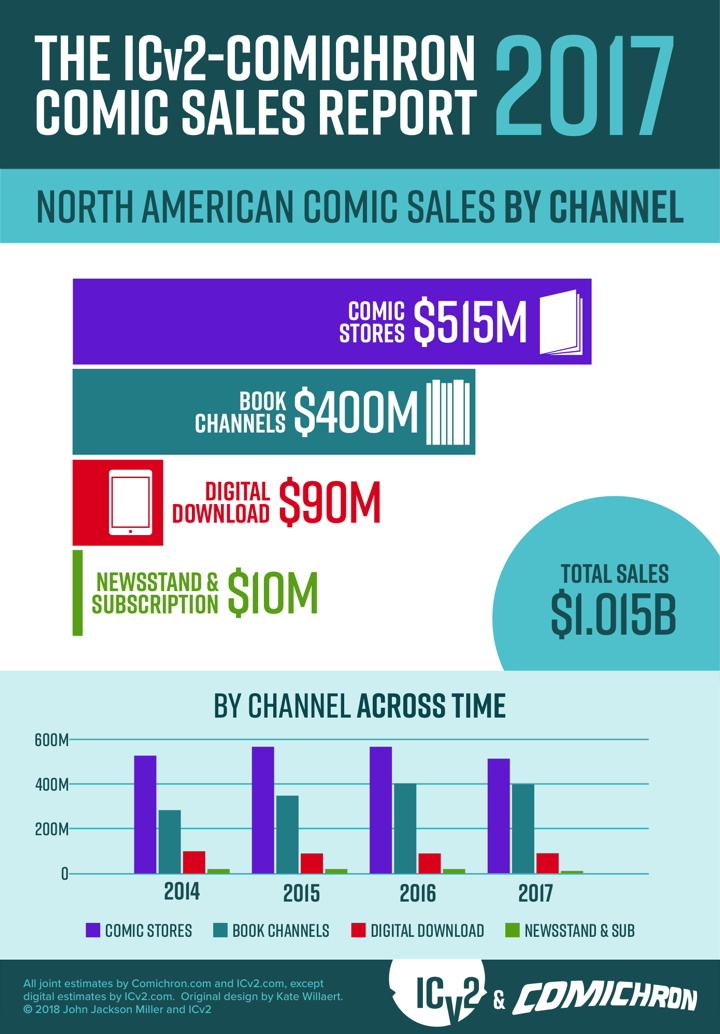 2017 comic sales down by 6 5%