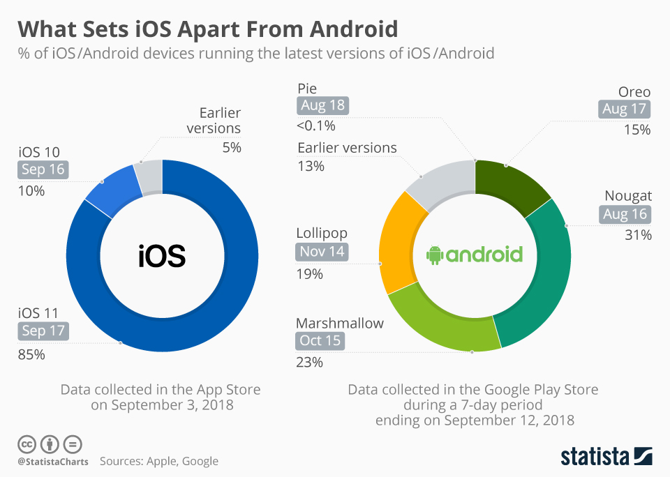 Android vs iOS adoption infographic
