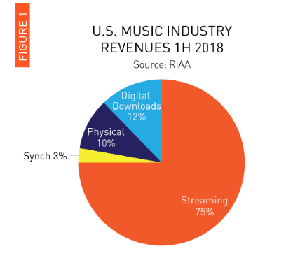 Music industry revenue, first half of 2018