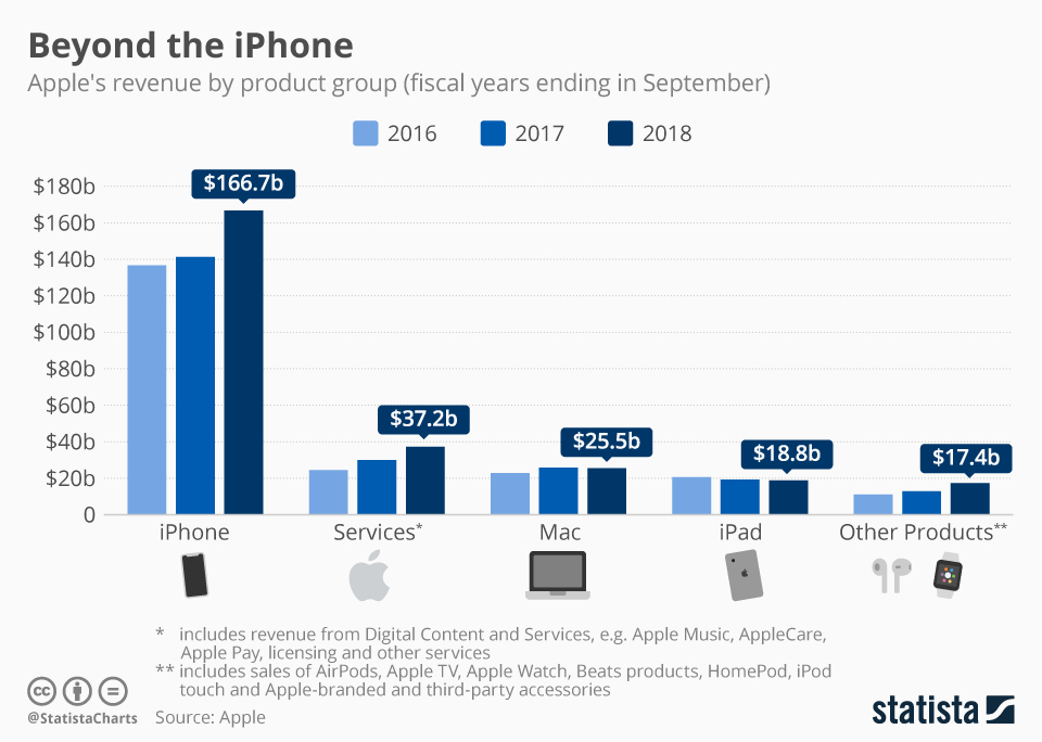 Apple product sales for 2018