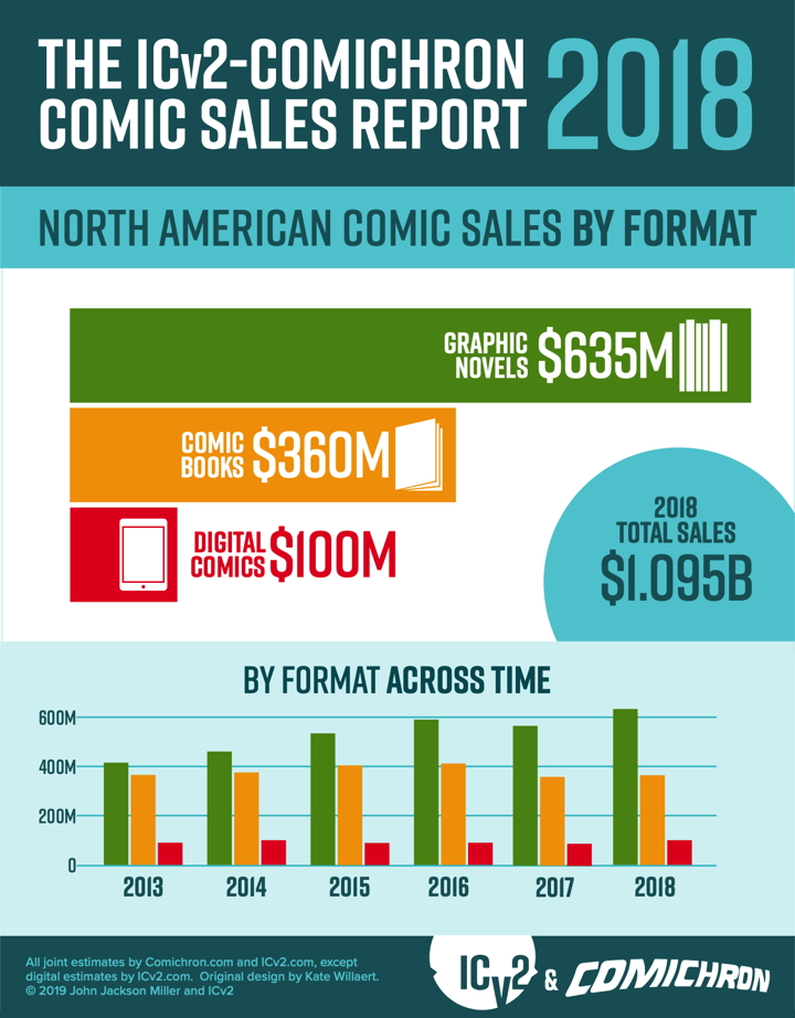 2018 comic sales by format