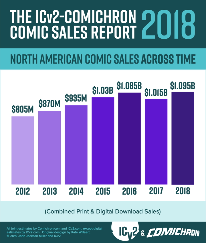 2018 overall comic sales