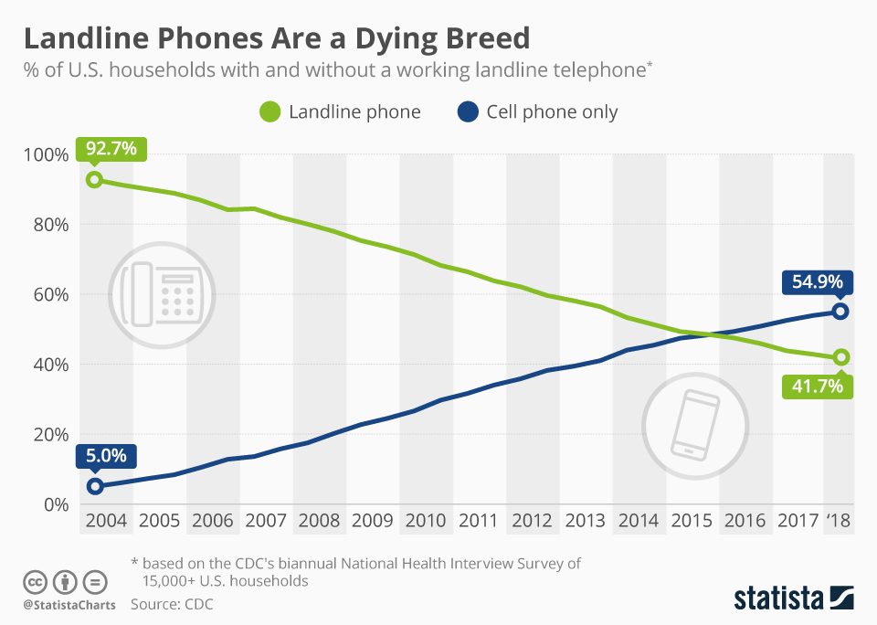 Statista infographic on landline phones