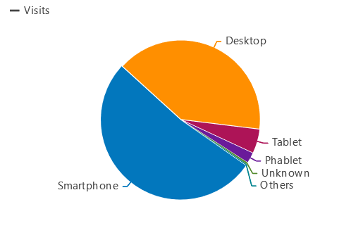 Matomo device traffic
