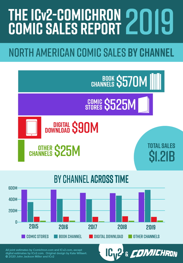 2019 comic sales by channel infographic