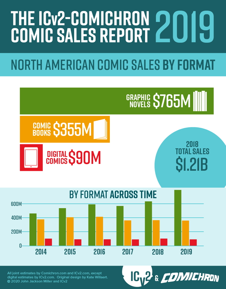 2019 comic sales by format infographic