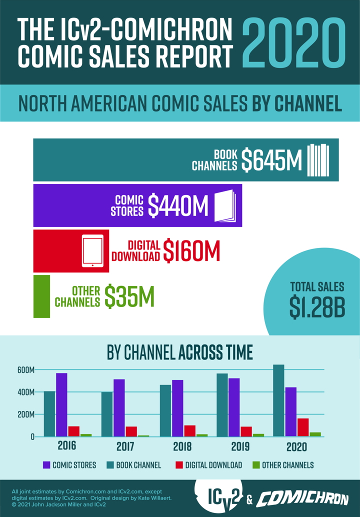 2020 comic sales by channel