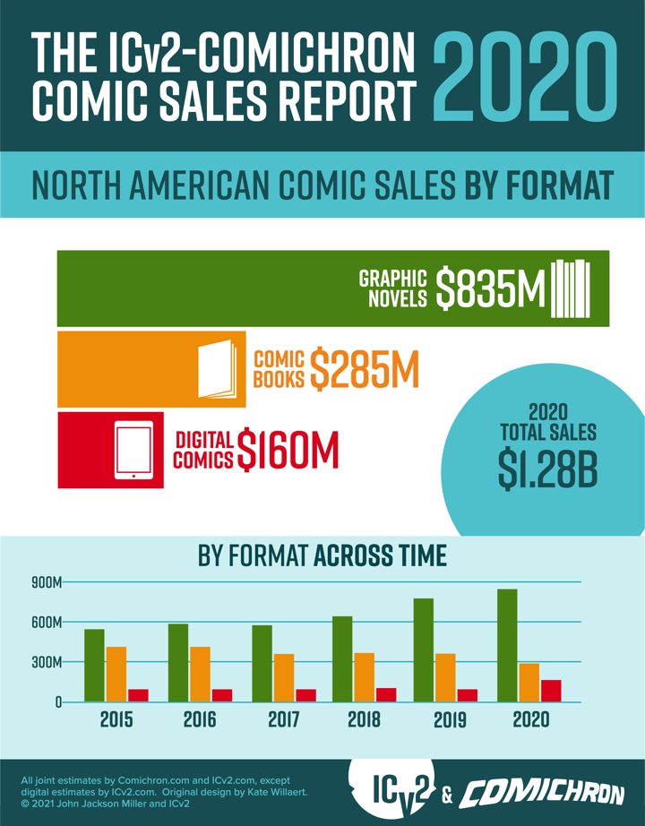 2020 comic sales by format