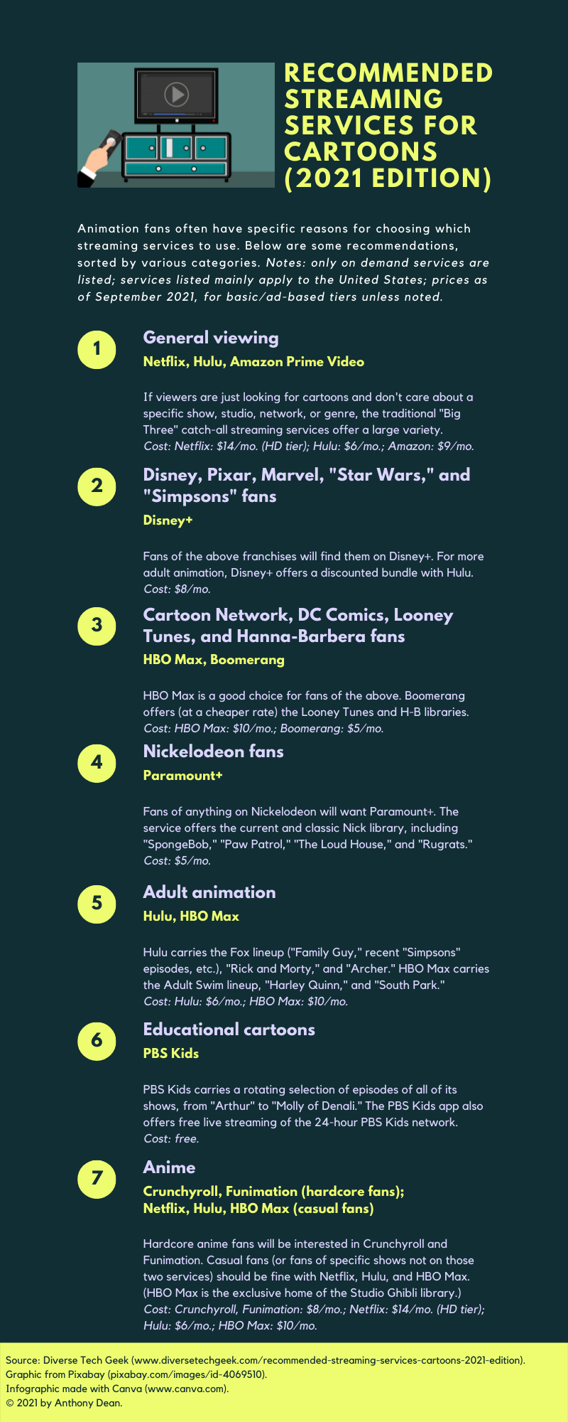 Recommended streaming services for cartoons infographic (2021)